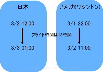 日本時間01:00に到着した場合、アメリカ(ワシントン)の時間は11:00