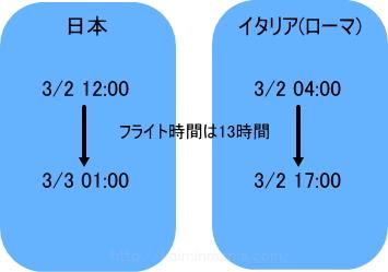 日本時間01:00に到着した場合、イタリア(ミラノ)の時間は17:00